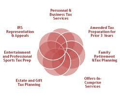 TAX SERVICE DC: MARIA ELENA LOPEZ, LLC TAX SERVICE, ACCOUNTING, BOOKKEEPING AND FINANCE SERVICE OPEN EVERY DAY 9AM-9PM