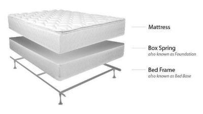 ISO Queen mattress, box spring and frame