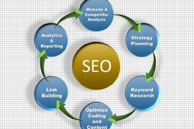 Affordable Dallas SEO Consultant
