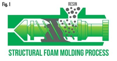 Strong Structural Core with Structural Foam Injection Molding