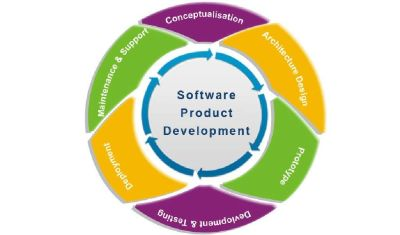 Hire Software Product Development Company