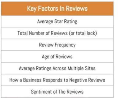 Online Review And Reputation Management For Dallas Fort Worth Roofers