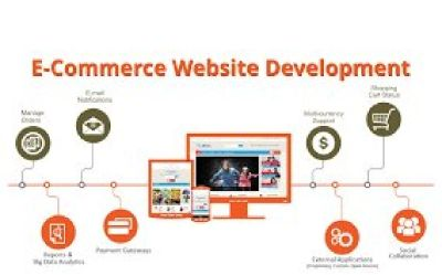 Best Website Designing Company in Front Royal town