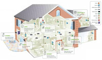 HOME SECURITY ACCESS CONTROL SYSTEMS