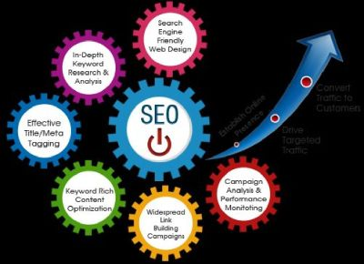 Affordable SEO Service Provider in Marco Island, FL