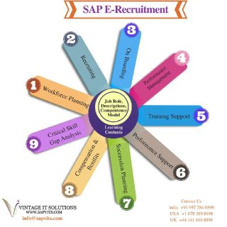 SAP E-Recruitment Online Training in India