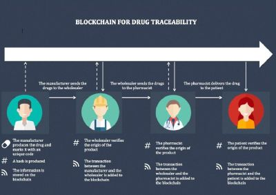 Know How can Blockchain efficiently manage Medicine supply chain?