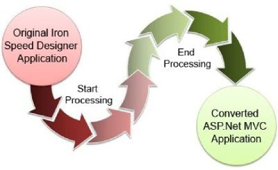 Professional Iron Speed Designer to MVC Converter Service| Edison 08837 NJ