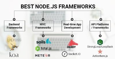Best Node.js Frameworks to Use in 2019