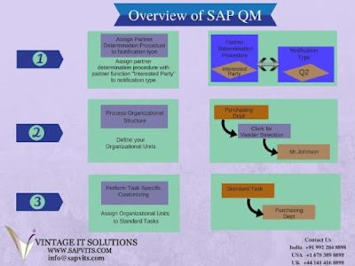 What is SAP QM and Course Content of SAP QM Module