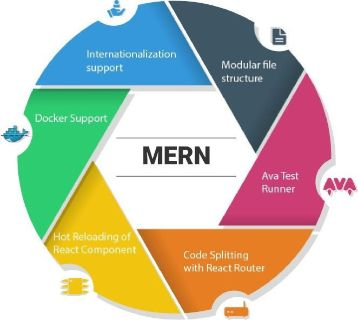 Hire MERN Stack Developer to Build Next Generation Applications