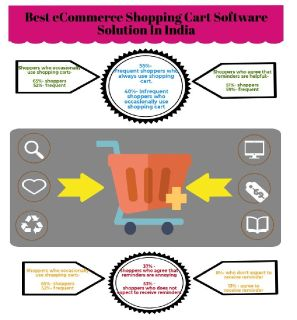 Shopping Cart Software Solution in India