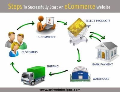 Do You Want To Successfully Start An eCommerce Website