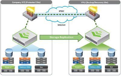 Get The Best Veeam Offsite Replication