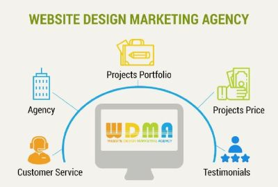 Best Website Design Marketing Agency Company