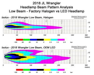 LED Headlight Option! Are they worth it? (Lab tests)