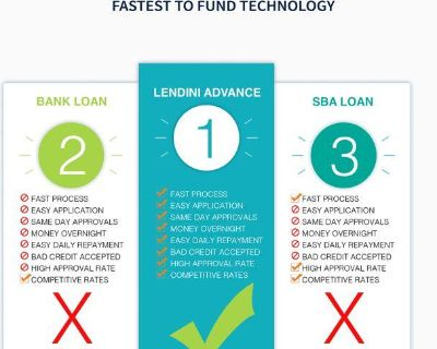 Get your business loan today