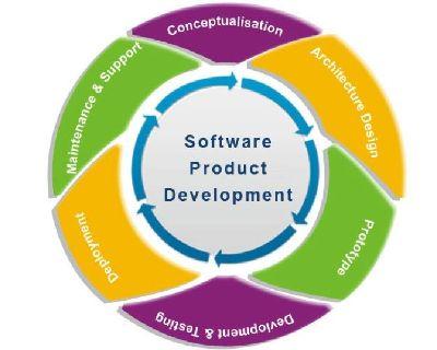 Hire Software Product Development Company