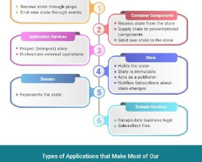 Why React is the Frontend Technology of Choice For Business Applications?