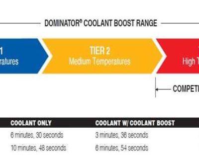 AMSOIL Dominator Coolant Boost