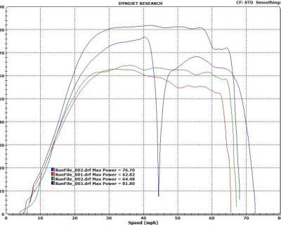 Alba Racing Maverick dyno results and comparison