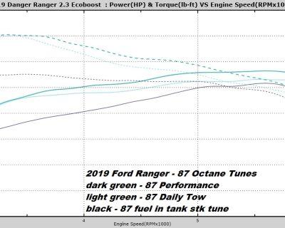 Ranger Custom Tuning Results (5 Star Tuning)