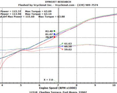 added the akrp carbon to the dyno test